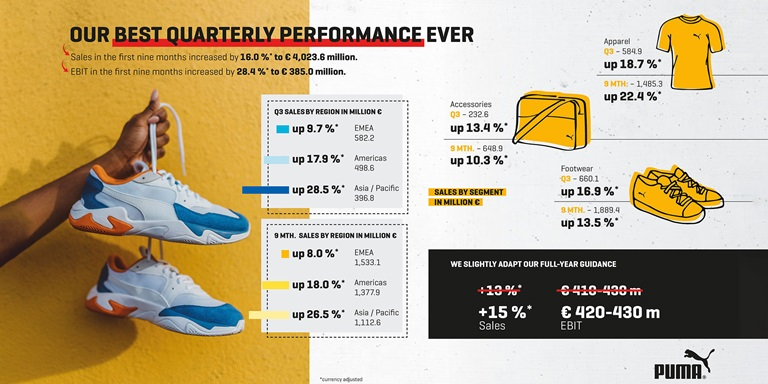 puma strong sales and ebit growth continues in the third quarter puma strong sales and ebit growth