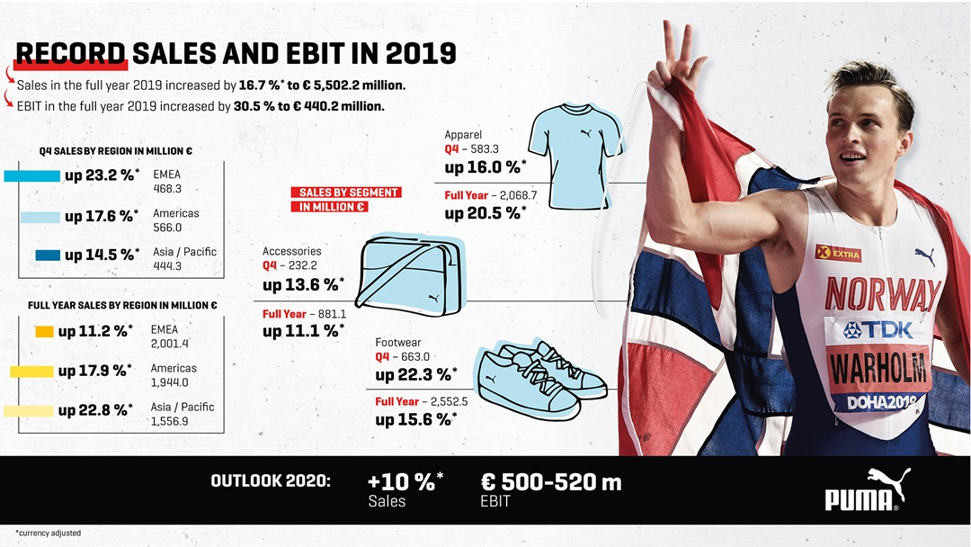 puma puma posts record sales and ebit as strong growth momentum continues throughout 2019 puma posts record sales and ebit as