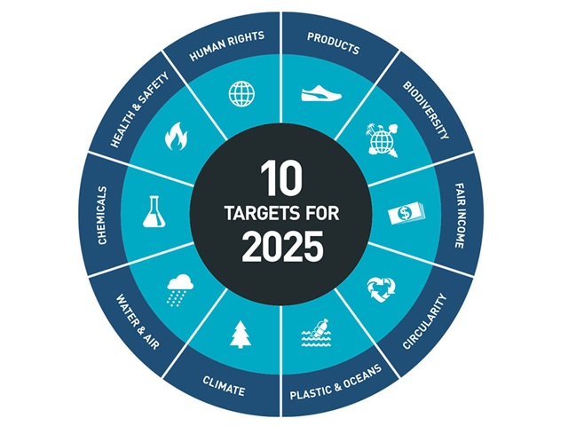 PUMA 10 Targets for 2025