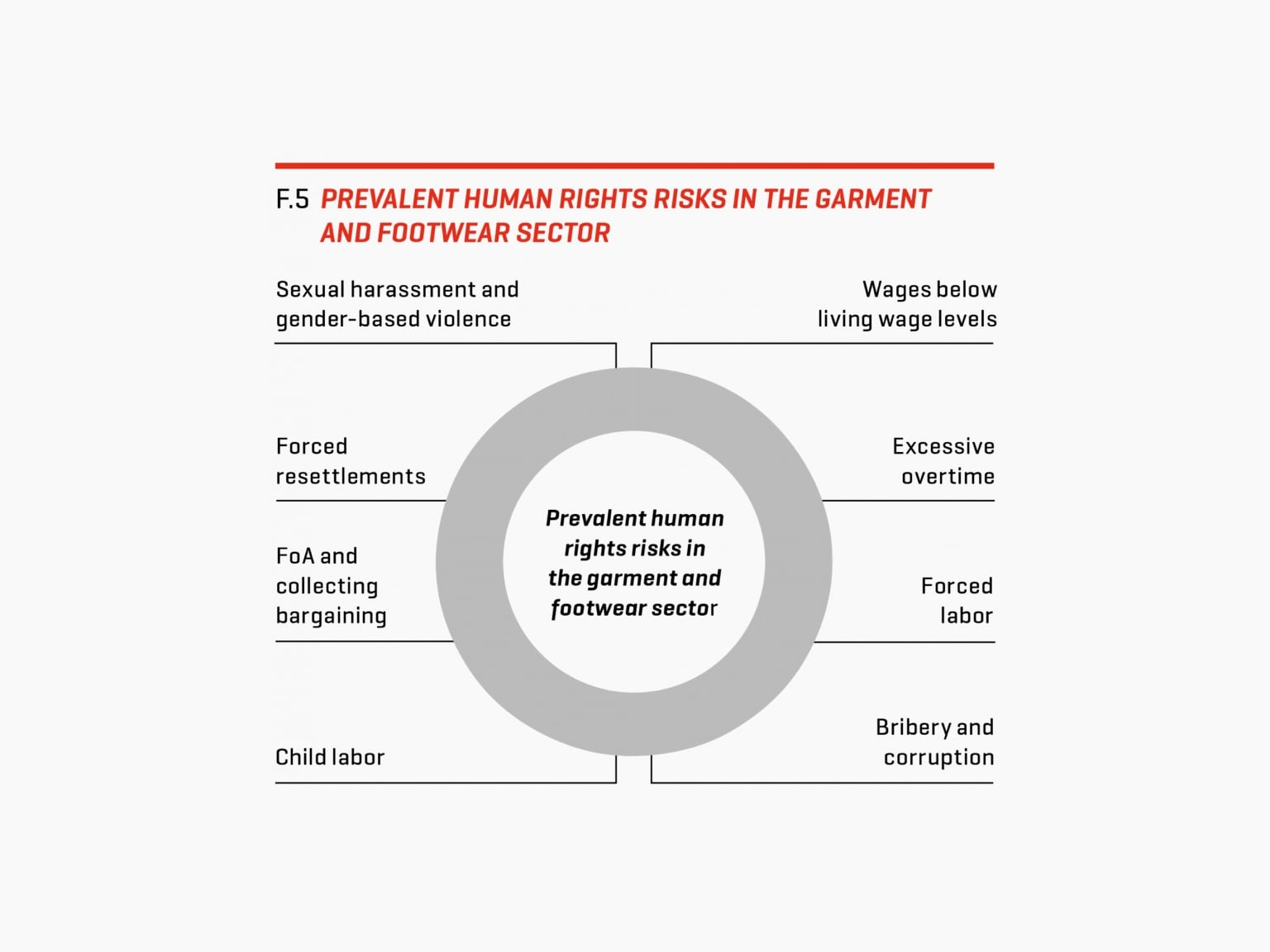 PUMA® - PUMA's social impact in manufacturing factories